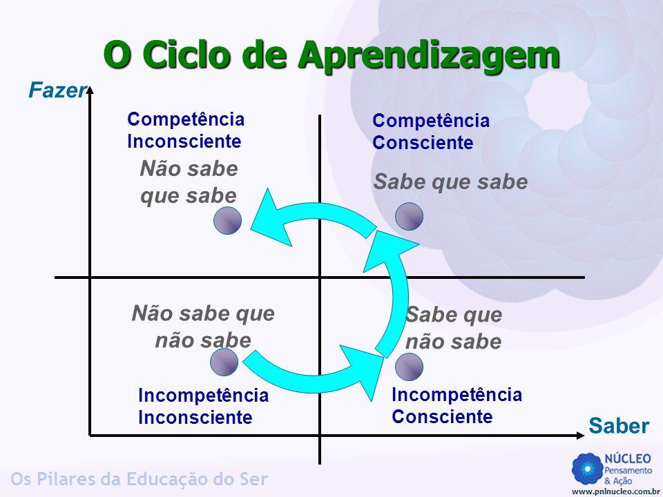 www.pnlnucleo.com.br Os Pilares da Educação do Ser O Ciclo de Aprendizagem Incompetência Inconsciente Incompetência Consciente Competência Inconscient