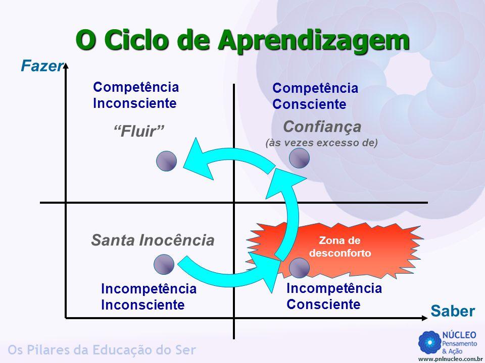 www.pnlnucleo.com.br Os Pilares da Educação do Ser Zona de desconforto O Ciclo de Aprendizagem Incompetência Inconsciente Incompetência Consciente Com