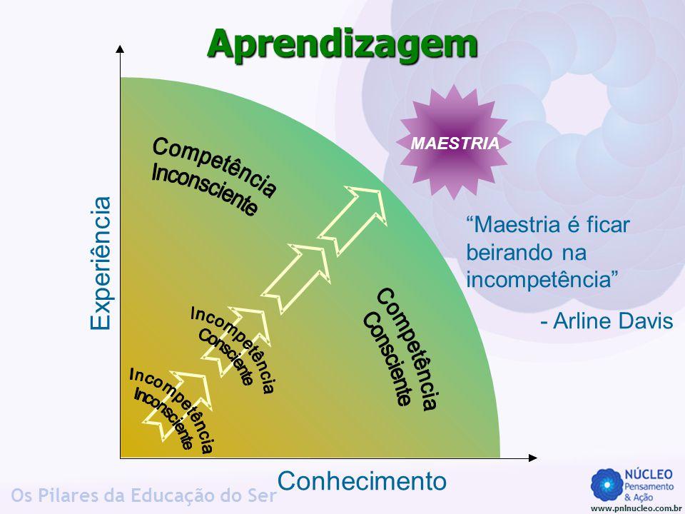 """www.pnlnucleo.com.br Os Pilares da Educação do Ser Experiência Conhecimento MAESTRIA Aprendizagem """"Maestria é ficar beirando na incompetência"""" - Arlin"""