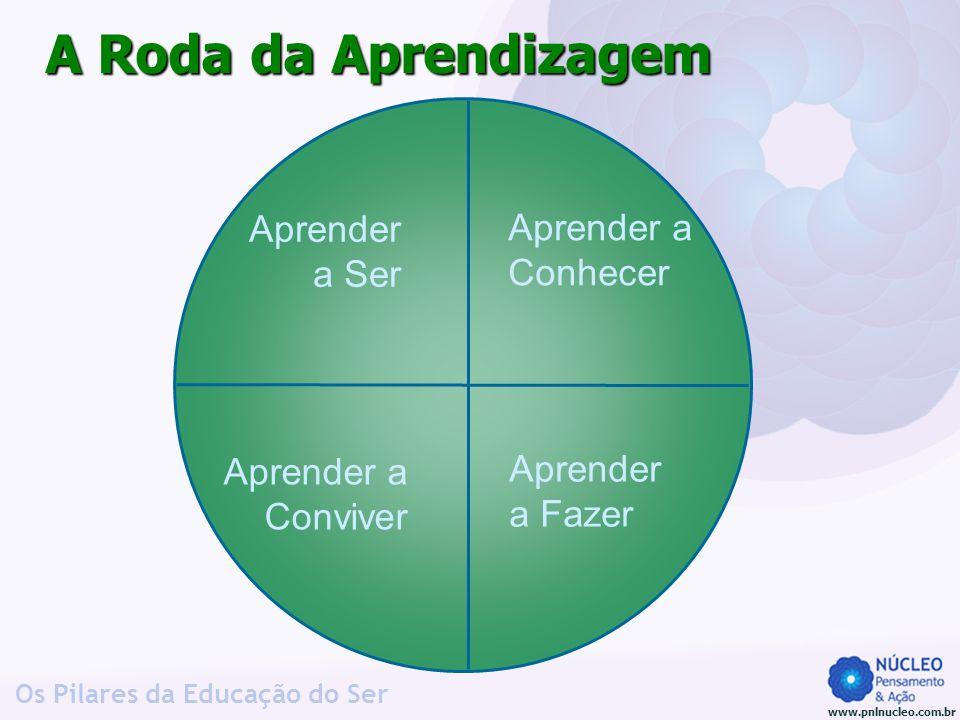 www.pnlnucleo.com.br Os Pilares da Educação do Ser Aprender a Conhecer Aprender a Fazer Aprender a Conviver Aprender a Ser A Roda da Aprendizagem