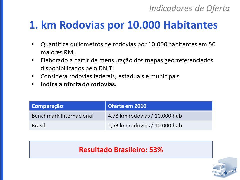 Resultado Brasileiro: 53% Quantifica quilometros de rodovias por 10.000 habitantes em 50 maiores RM. Elaborado a partir da mensuração dos mapas georre