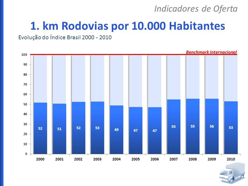 Evolução do Índice Brasil 2000 - 2010 Benchmark internacional Indicadores de Oferta 1. km Rodovias por 10.000 Habitantes Benchmark internacional