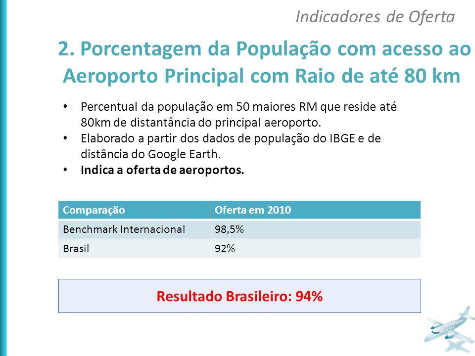 Percentual da população em 50 maiores RM que reside até 80km de distantância do principal aeroporto. Elaborado a partir dos dados de população do IBGE