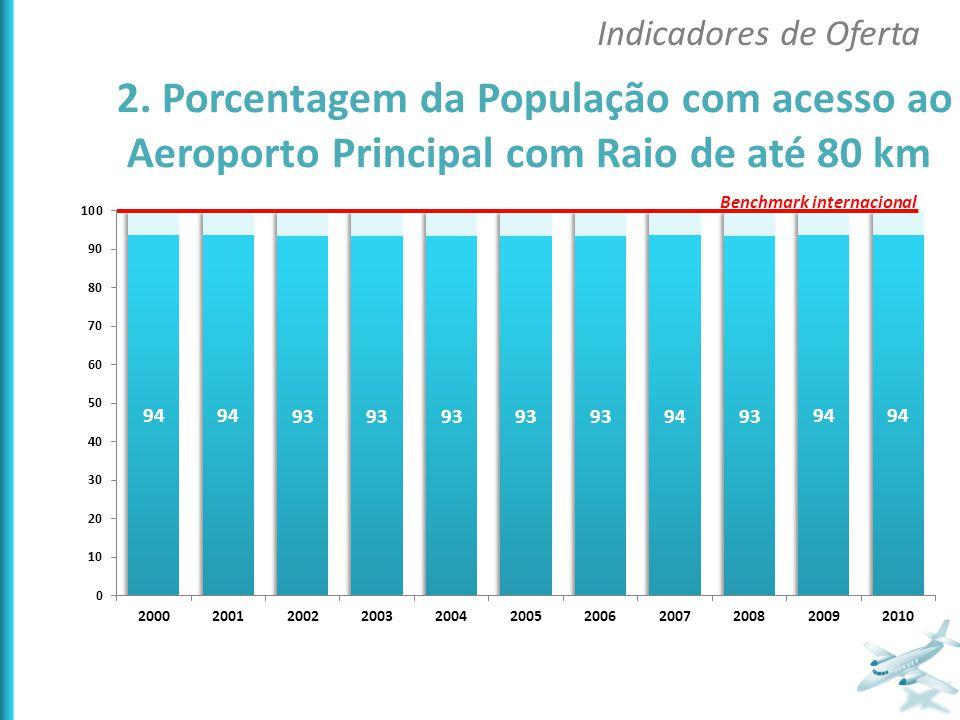 Indicadores de Oferta Benchmark internacional 2. Porcentagem da População com acesso ao Aeroporto Principal com Raio de até 80 km