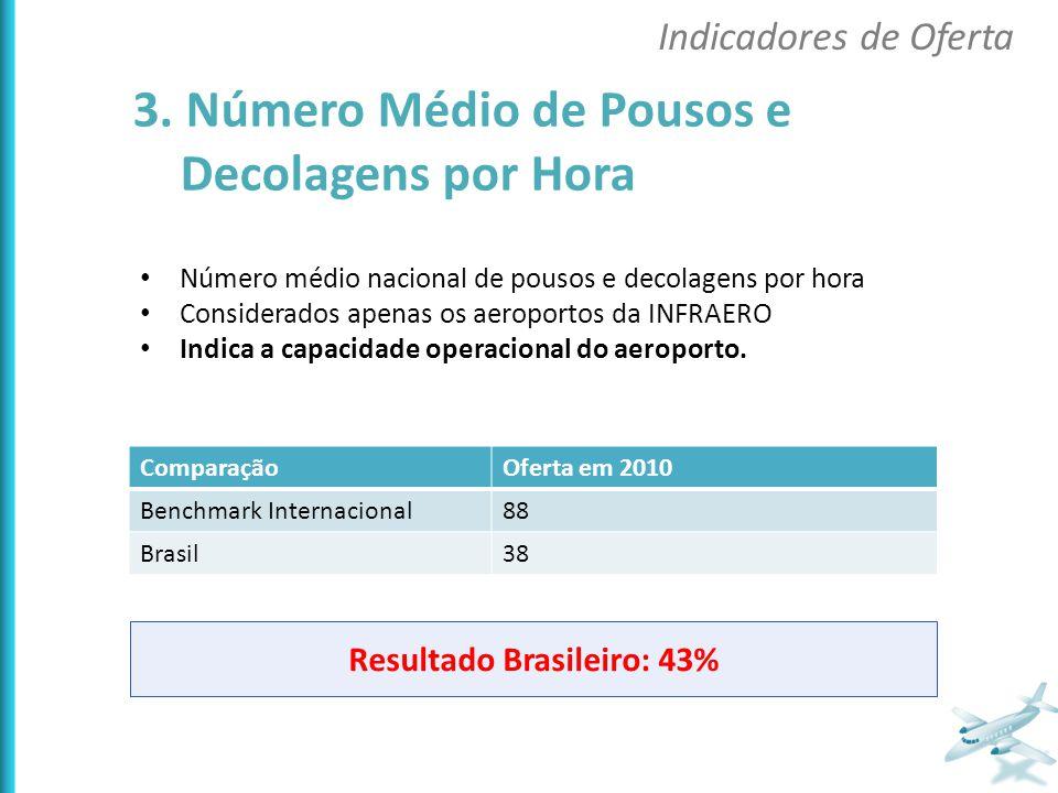 Número médio nacional de pousos e decolagens por hora Considerados apenas os aeroportos da INFRAERO Indica a capacidade operacional do aeroporto. Comp