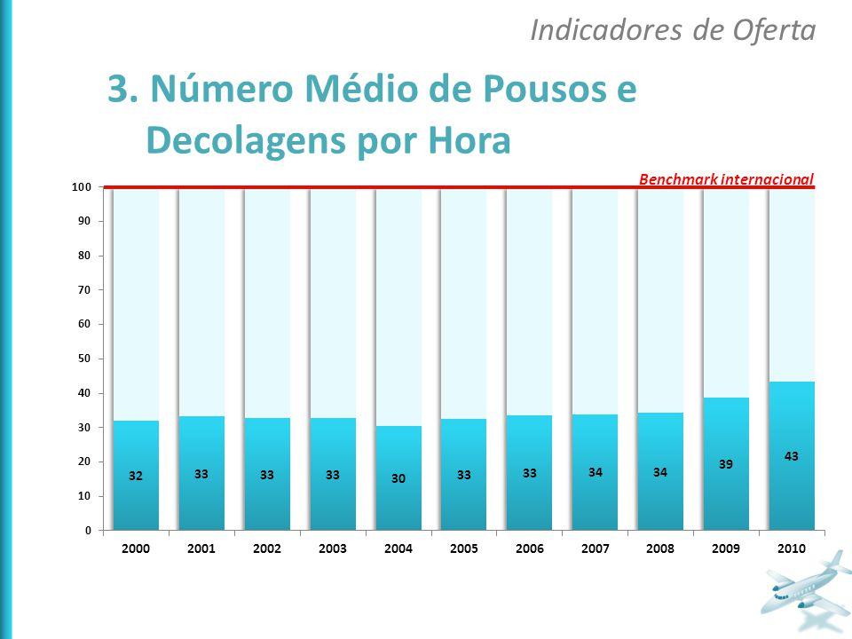 3. Número Médio de Pousos e Decolagens por Hora Indicadores de Oferta Benchmark internacional