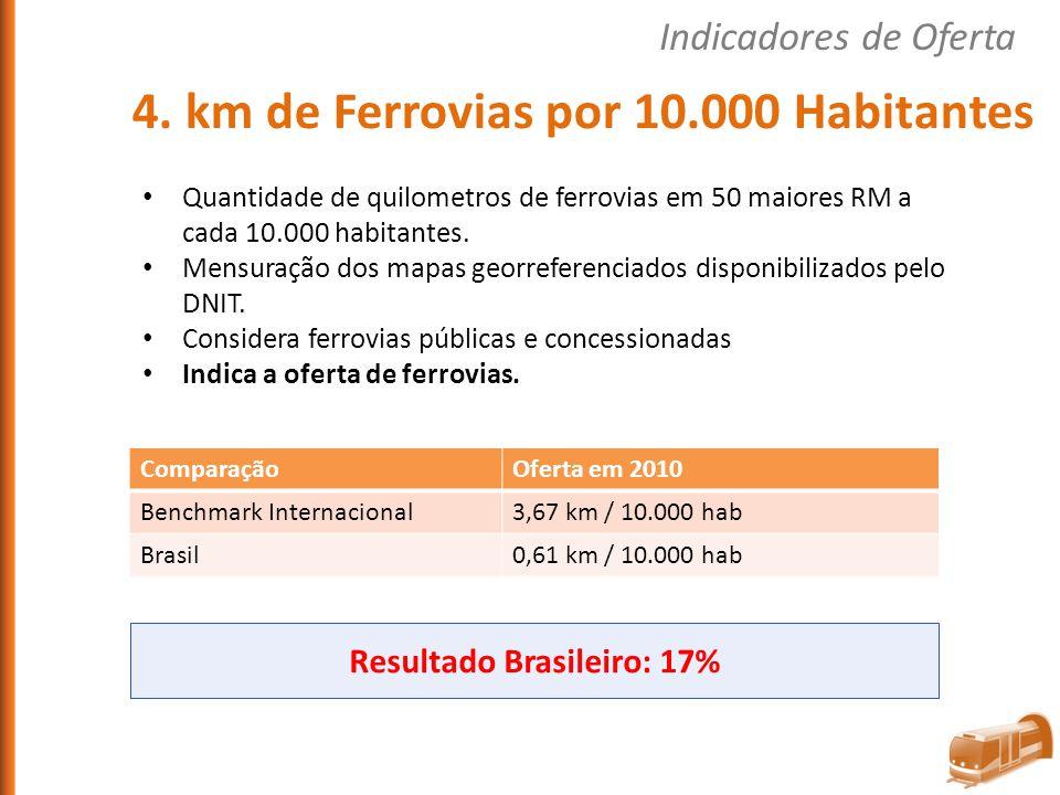 ComparaçãoOferta em 2010 Benchmark Internacional3,67 km / 10.000 hab Brasil0,61 km / 10.000 hab Quantidade de quilometros de ferrovias em 50 maiores R