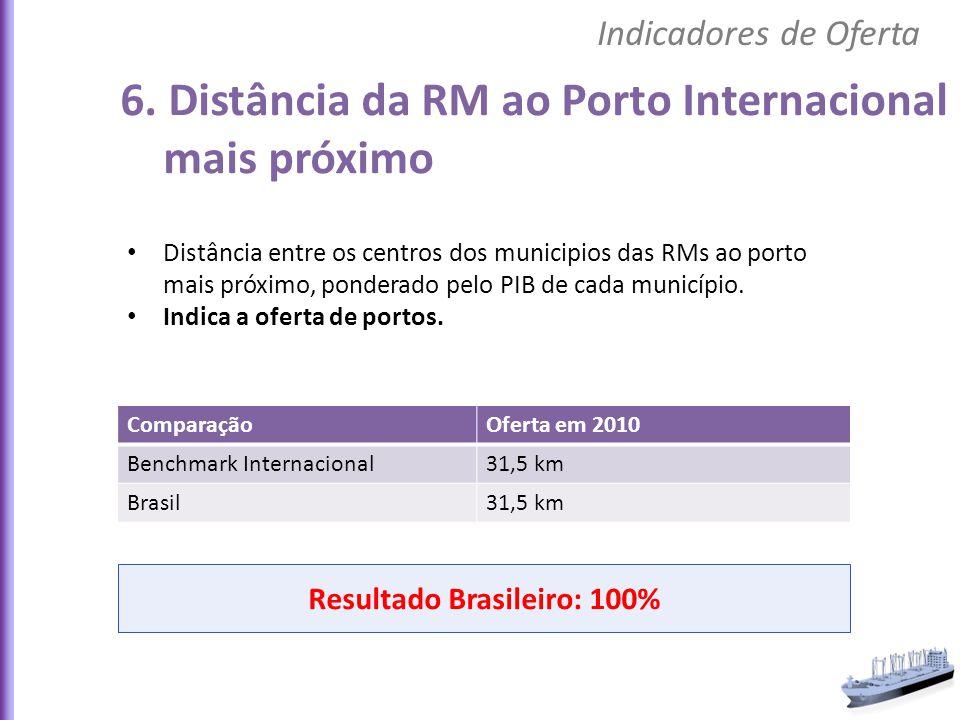 Distância entre os centros dos municipios das RMs ao porto mais próximo, ponderado pelo PIB de cada município. Indica a oferta de portos. ComparaçãoOf