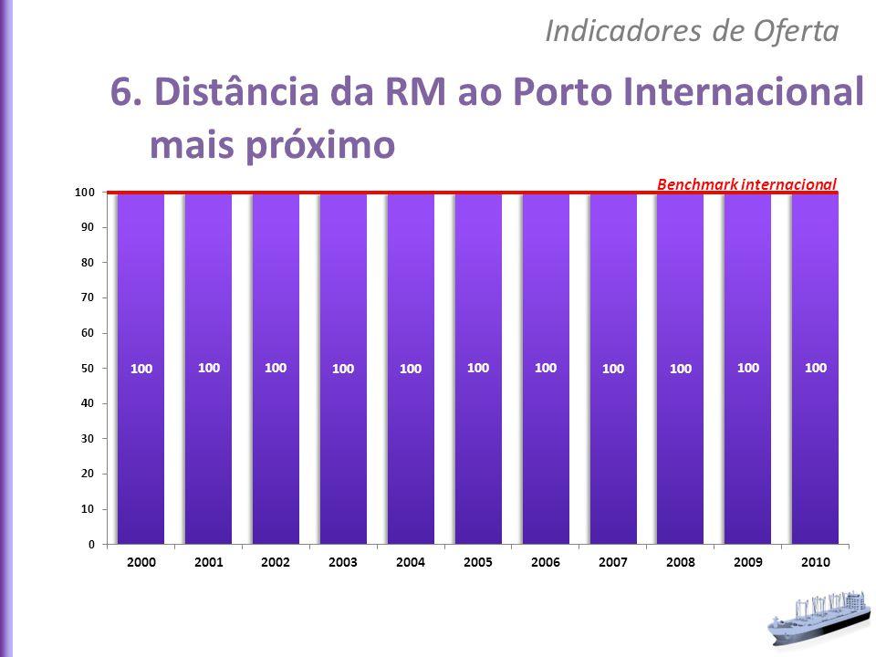 6. Distância da RM ao Porto Internacional mais próximo Indicadores de Oferta Benchmark internacional