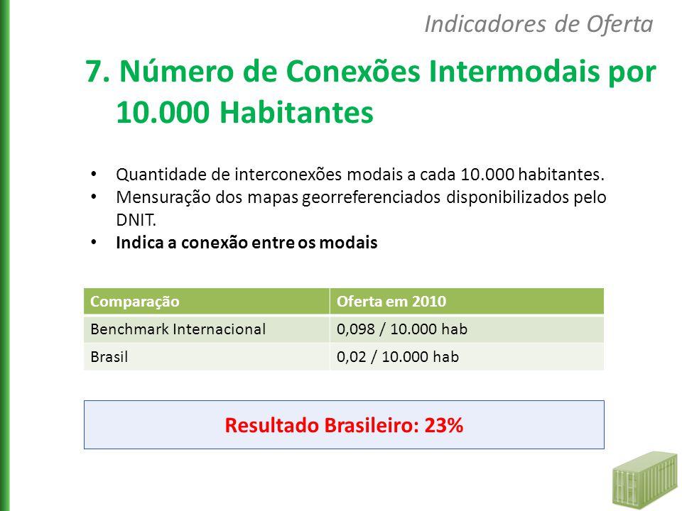 Quantidade de interconexões modais a cada 10.000 habitantes. Mensuração dos mapas georreferenciados disponibilizados pelo DNIT. Indica a conexão entre