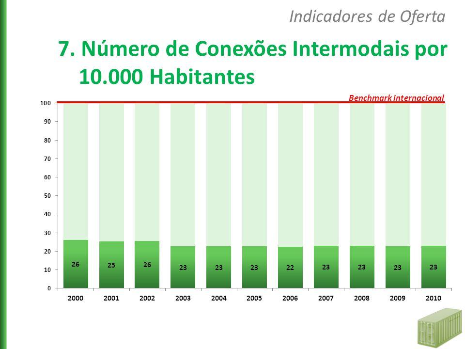 7. Número de Conexões Intermodais por 10.000 Habitantes Indicadores de Oferta Benchmark internacional