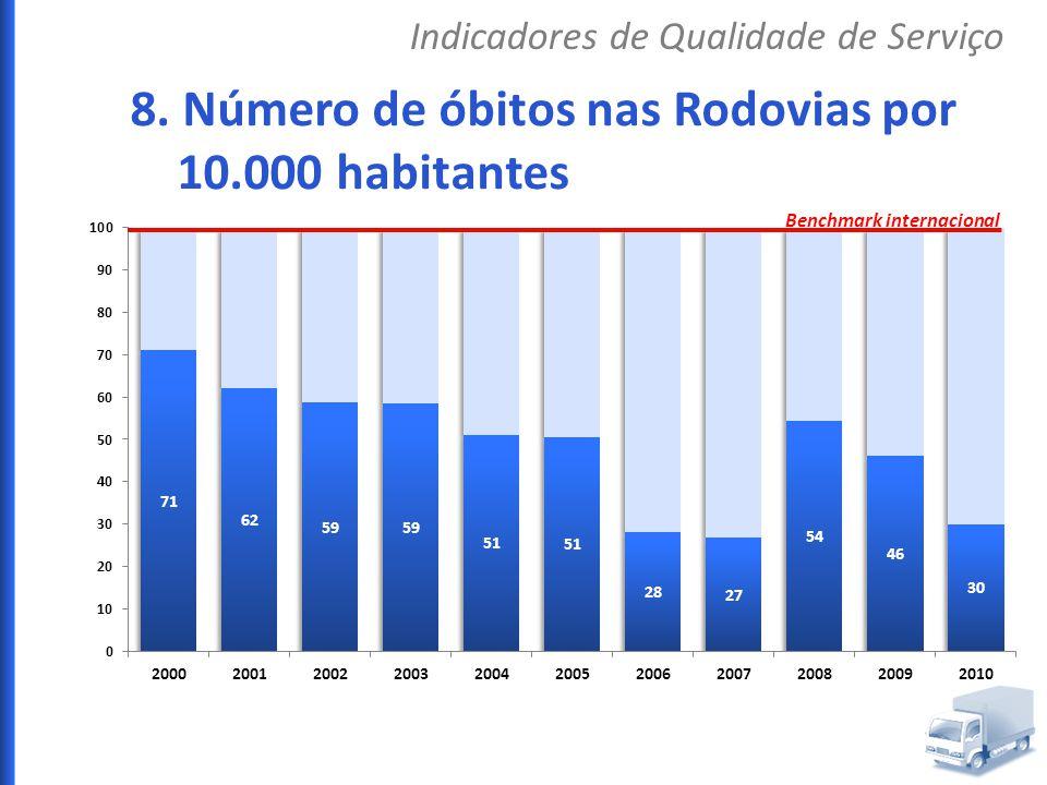8. Número de óbitos nas Rodovias por 10.000 habitantes Indicadores de Qualidade de Serviço Benchmark internacional