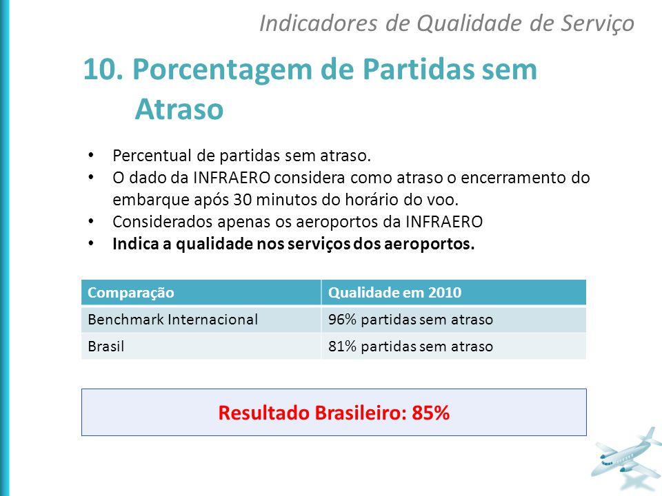 Percentual de partidas sem atraso. O dado da INFRAERO considera como atraso o encerramento do embarque após 30 minutos do horário do voo. Considerados