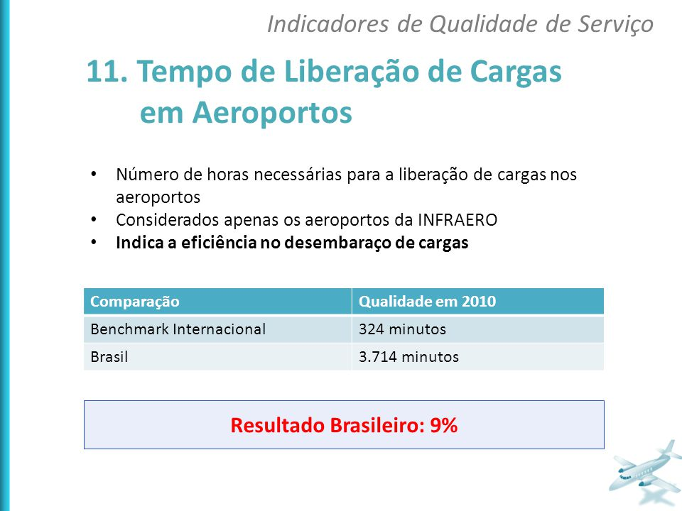 Número de horas necessárias para a liberação de cargas nos aeroportos Considerados apenas os aeroportos da INFRAERO Indica a eficiência no desembaraço