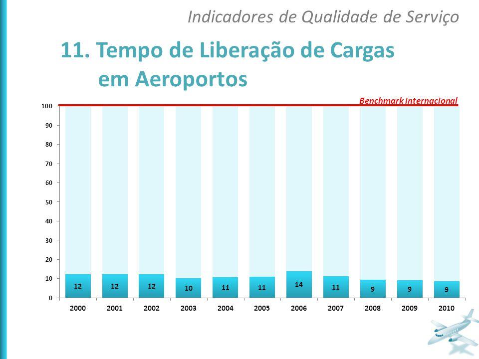 11. Tempo de Liberação de Cargas em Aeroportos Indicadores de Qualidade de Serviço Benchmark internacional