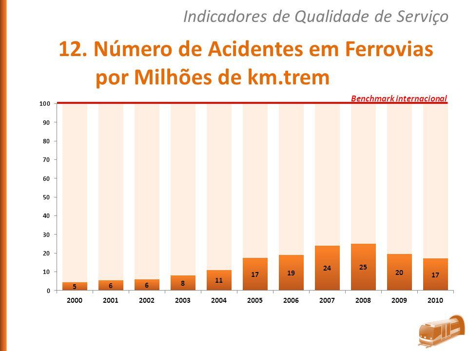 12. Número de Acidentes em Ferrovias por Milhões de km.trem Indicadores de Qualidade de Serviço Benchmark internacional