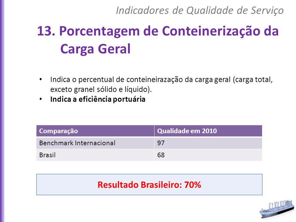 Indica o percentual de conteineirazação da carga geral (carga total, exceto granel sólido e líquido). Indica a eficiência portuária ComparaçãoQualidad