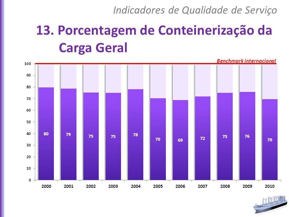 13. Porcentagem de Conteinerização da Carga Geral Indicadores de Qualidade de Serviço Benchmark internacional