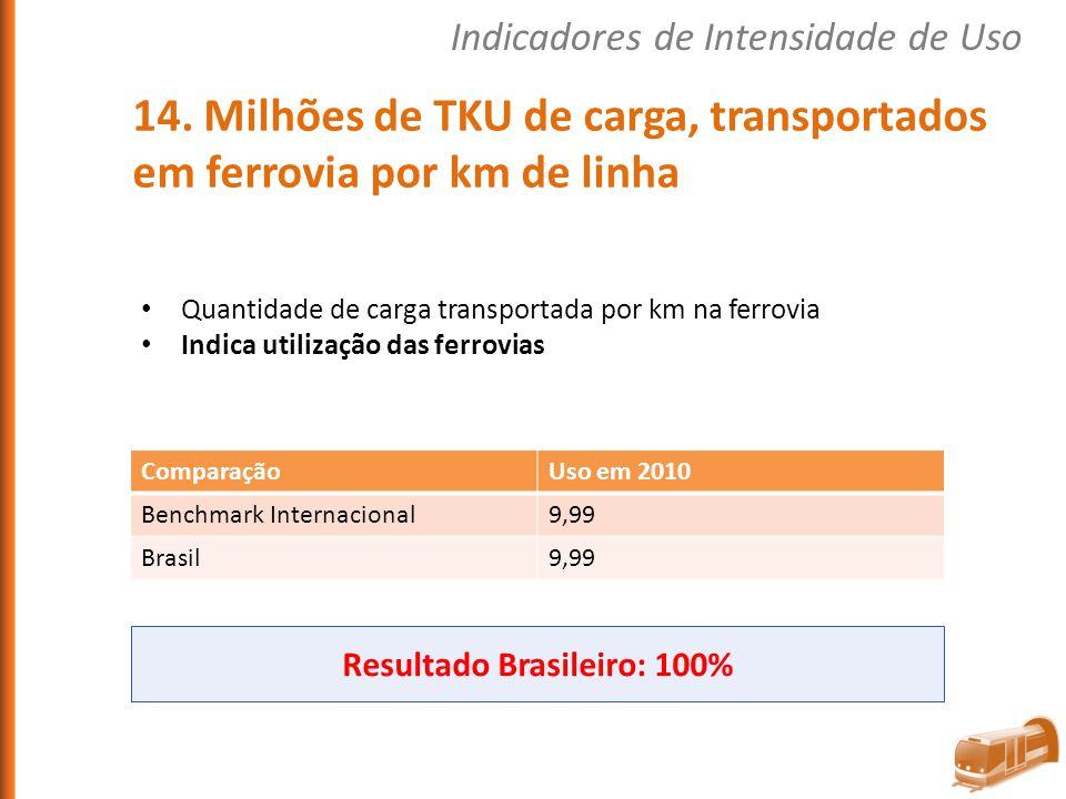 Quantidade de carga transportada por km na ferrovia Indica utilização das ferrovias ComparaçãoUso em 2010 Benchmark Internacional9,99 Brasil9,99 Resul