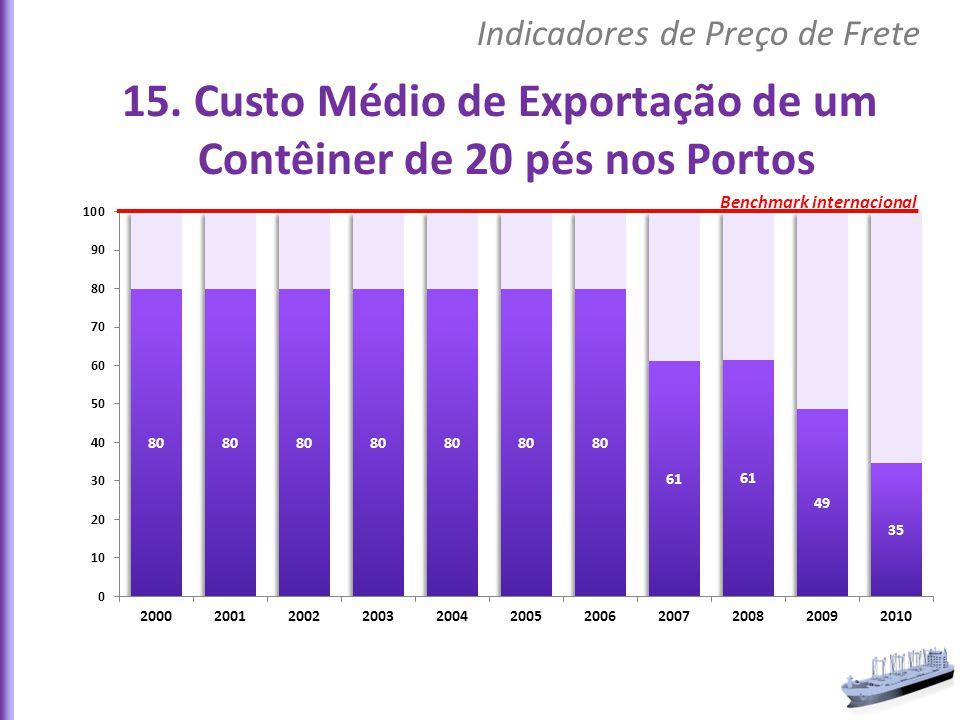 15. Custo Médio de Exportação de um Contêiner de 20 pés nos Portos Indicadores de Preço de Frete Benchmark internacional