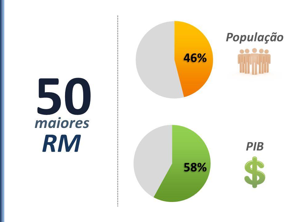 50 maiores RM 46% 58% População PIB