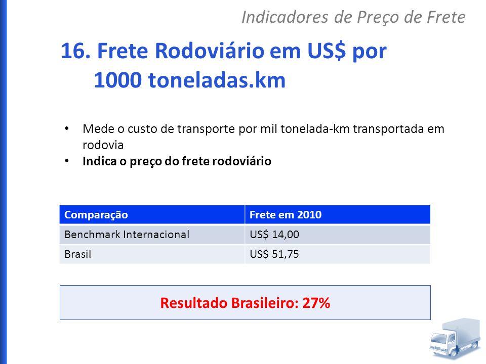 Mede o custo de transporte por mil tonelada-km transportada em rodovia Indica o preço do frete rodoviário ComparaçãoFrete em 2010 Benchmark Internacio