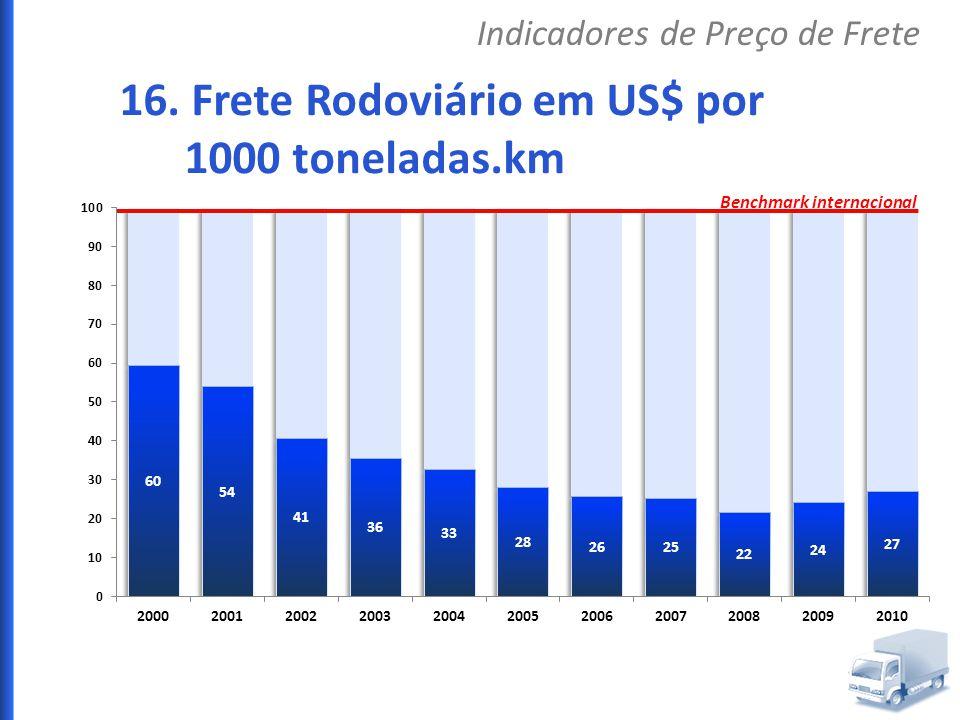 16. Frete Rodoviário em US$ por 1000 toneladas.km Indicadores de Preço de Frete Benchmark internacional