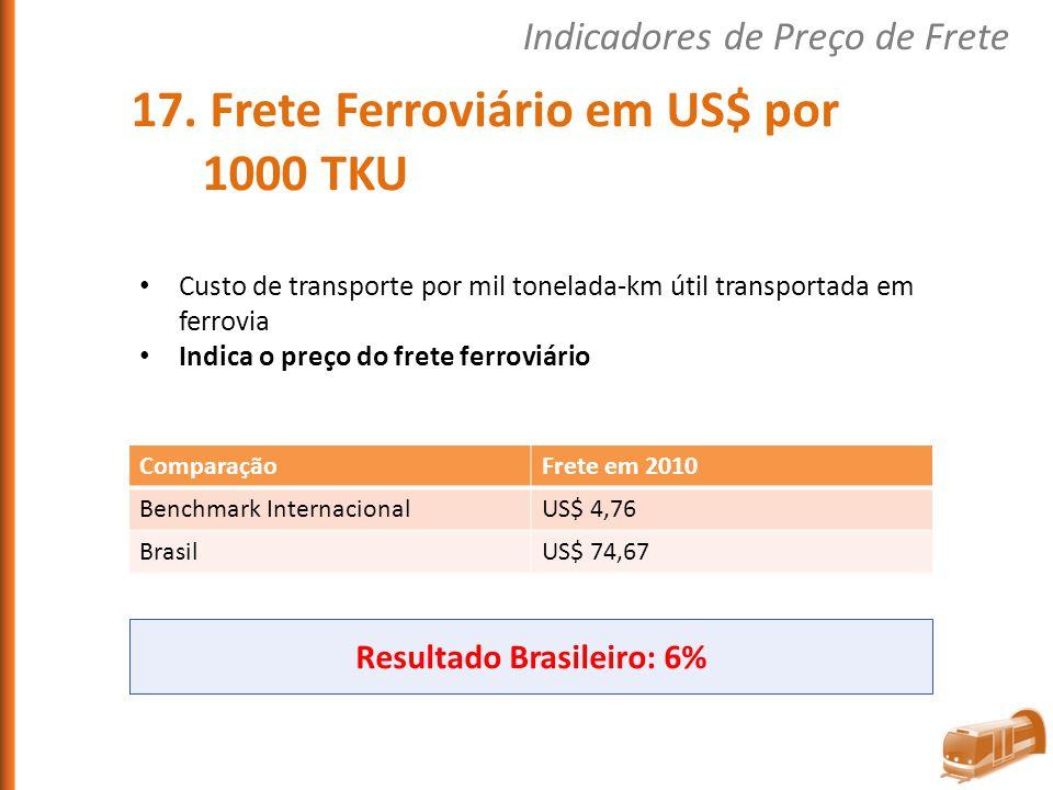 Custo de transporte por mil tonelada-km útil transportada em ferrovia Indica o preço do frete ferroviário ComparaçãoFrete em 2010 Benchmark Internacio
