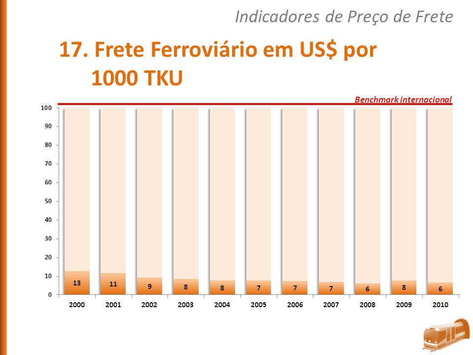 17. Frete Ferroviário em US$ por 1000 TKU Indicadores de Preço de Frete Benchmark internacional