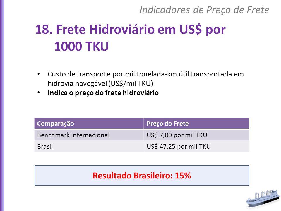 Custo de transporte por mil tonelada-km útil transportada em hidrovia navegável (US$/mil TKU) Indica o preço do frete hidroviário ComparaçãoPreço do F