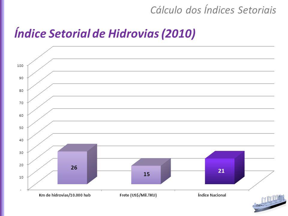 Índice Setorial de Hidrovias (2010) Cálculo dos Índices Setoriais