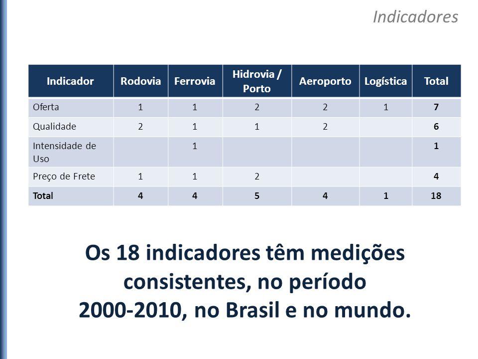 Os 18 indicadores (oferta, qualidade, intensidade de uso e preço de frete) são agrupados por categoria de uso, calculando-se a média aritmética, para formar os índices setoriais de rodovias, ferrovias, hidrovias, portos, e aeroportos.