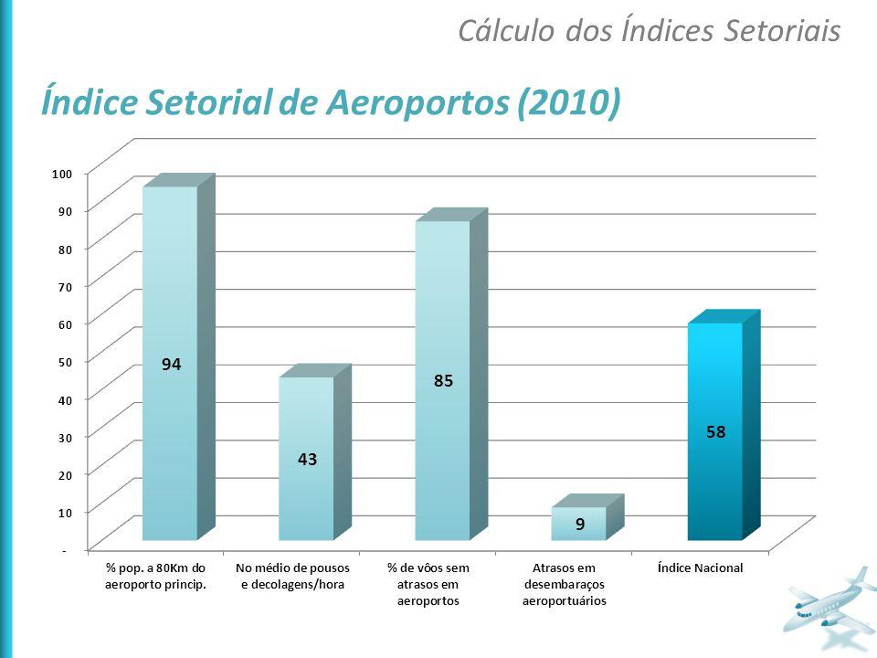 Índice Setorial de Aeroportos (2010) Cálculo dos Índices Setoriais