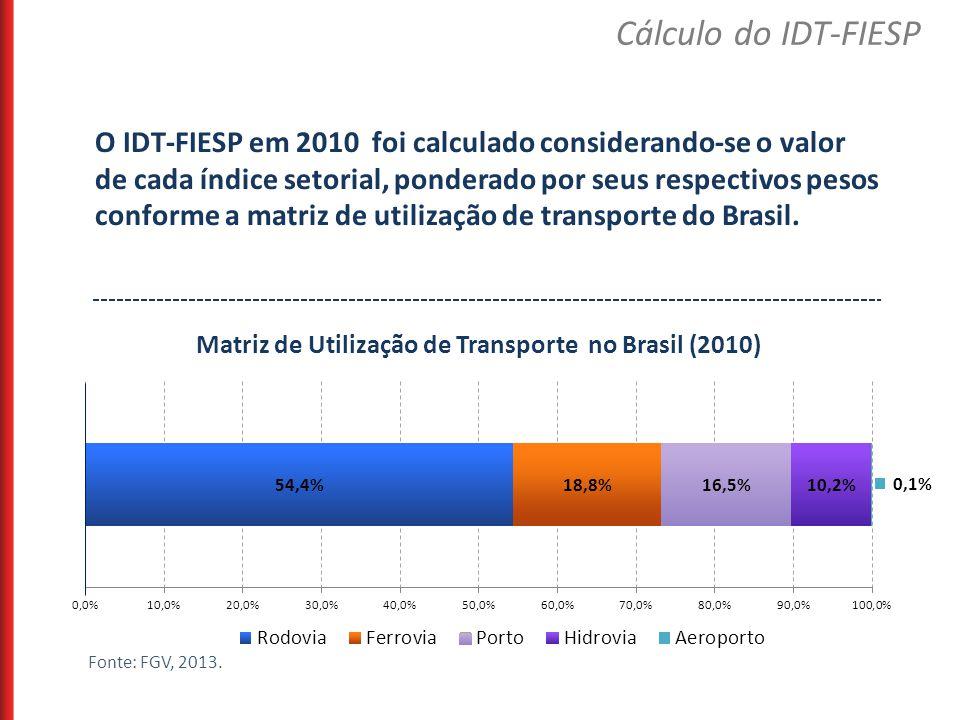 O IDT-FIESP em 2010 foi calculado considerando-se o valor de cada índice setorial, ponderado por seus respectivos pesos conforme a matriz de utilizaçã