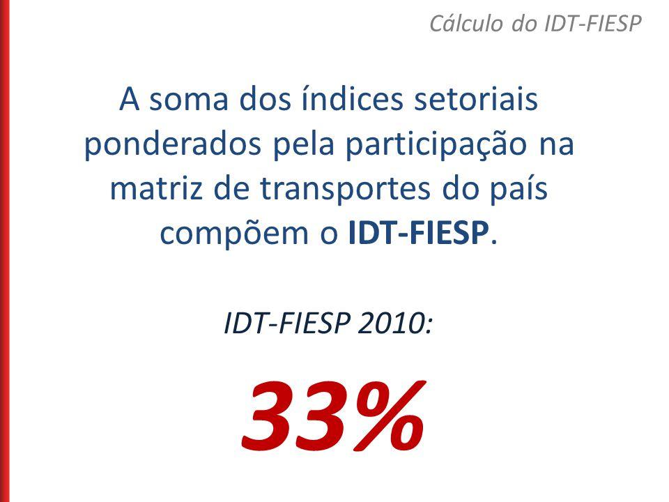 A soma dos índices setoriais ponderados pela participação na matriz de transportes do país compõem o IDT-FIESP. IDT-FIESP 2010: 33% Cálculo do IDT-FIE