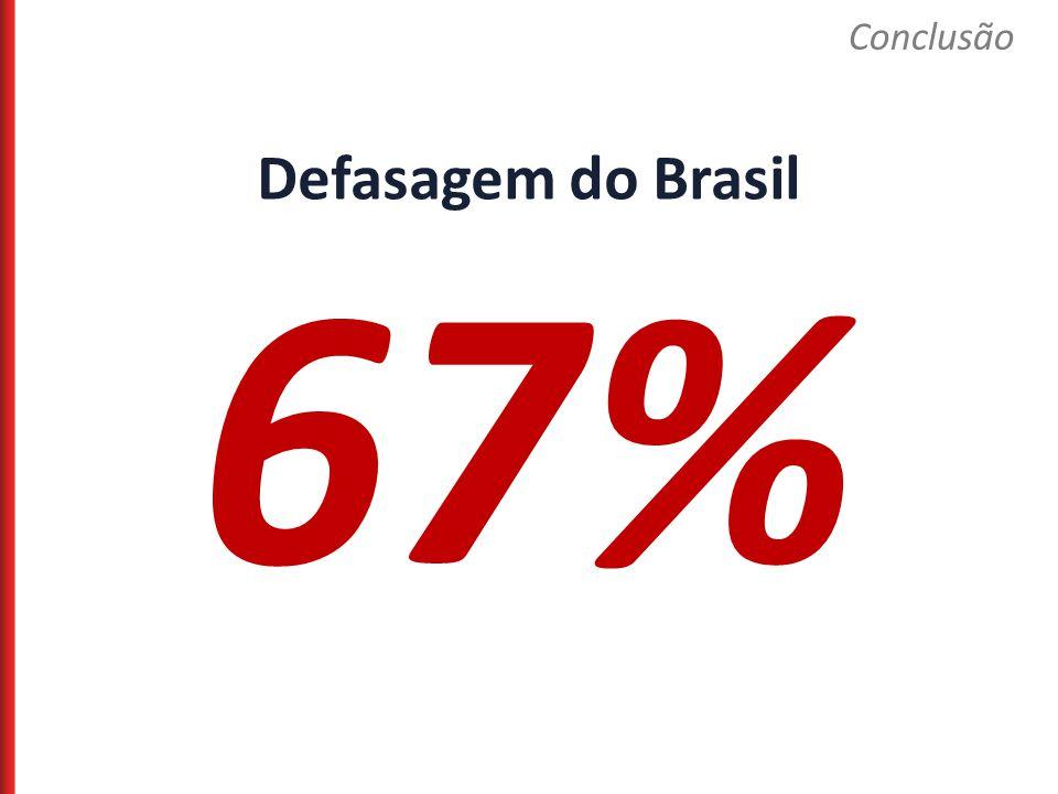 Defasagem do Brasil 67% Conclusão