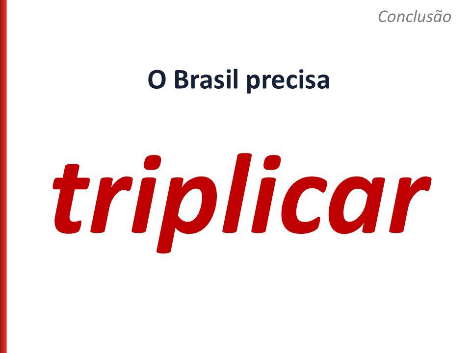 O Brasil precisa triplicar Conclusão