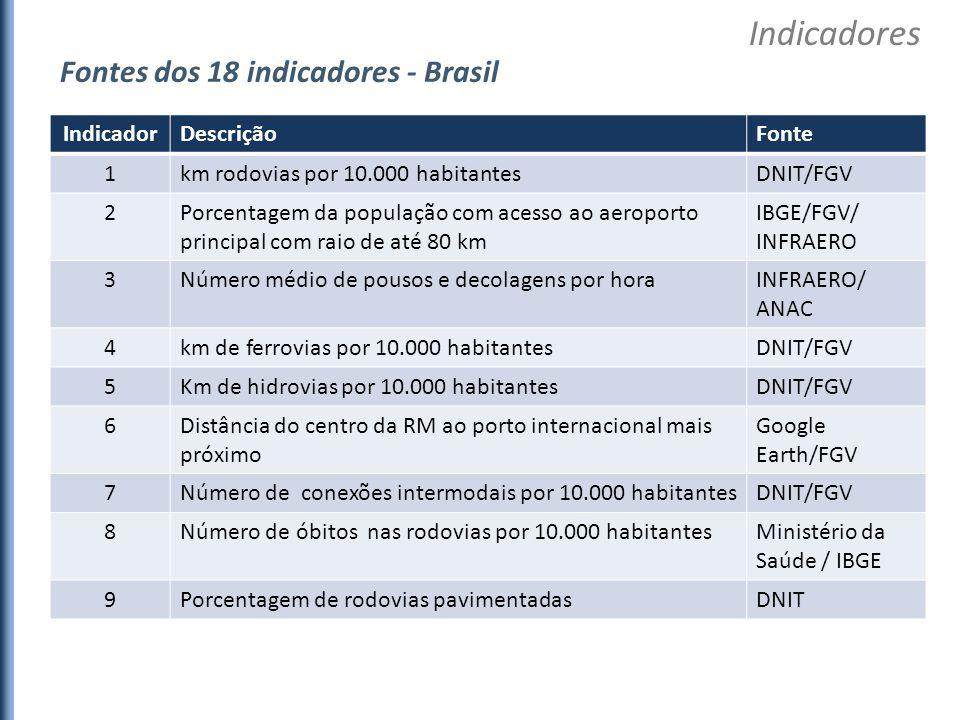 IndicadorDescriçãoFonte 1km rodovias por 10.000 habitantesDNIT/FGV 2Porcentagem da população com acesso ao aeroporto principal com raio de até 80 km I