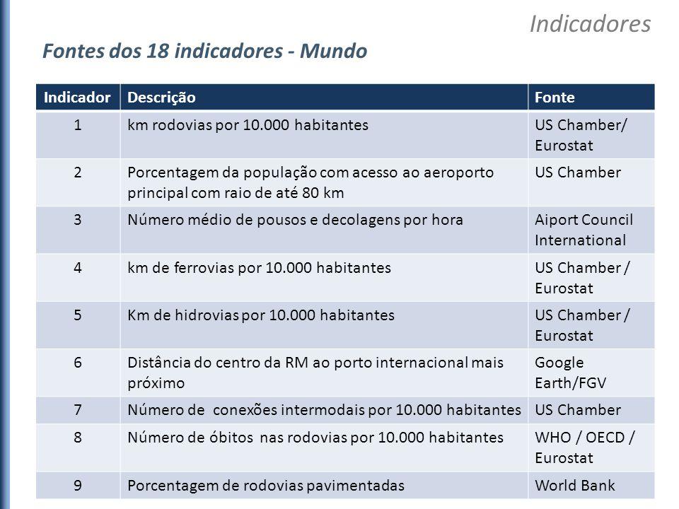 IndicadorDescriçãoFonte 1km rodovias por 10.000 habitantesUS Chamber/ Eurostat 2Porcentagem da população com acesso ao aeroporto principal com raio de