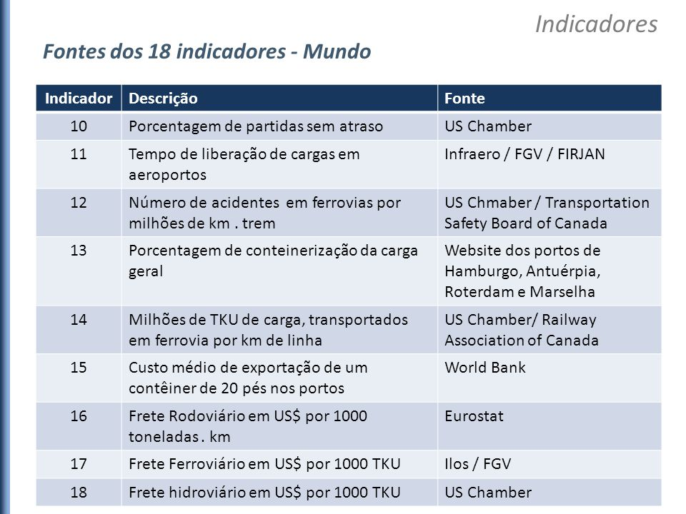 IndicadorDescriçãoFonte 10Porcentagem de partidas sem atrasoUS Chamber 11Tempo de liberação de cargas em aeroportos Infraero / FGV / FIRJAN 12Número d