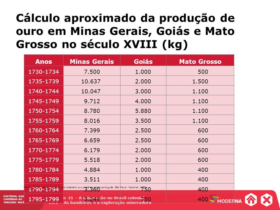 HISTÓRIA: DAS CAVERNAS AO TERCEIRO MILÊNIO Capítulo 21 – A mineração no Brasil colonial 21.1 – As bandeiras e a exploração mineradora Cálculo aproxima