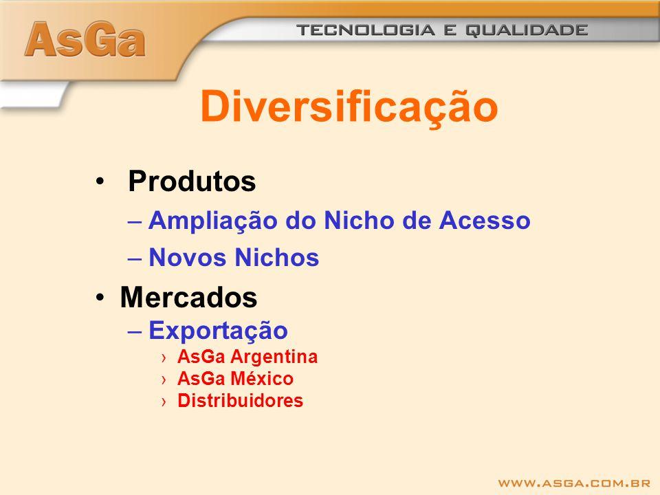Diversificação Produtos –Ampliação do Nicho de Acesso –Novos Nichos Mercados –Exportação ›AsGa Argentina ›AsGa México ›Distribuidores