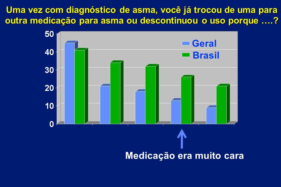 Medicação era muito cara Brasil Geral Uma vez com diagnóstico de asma, você já trocou de uma para outra medicação para asma ou descontinuou o uso porq