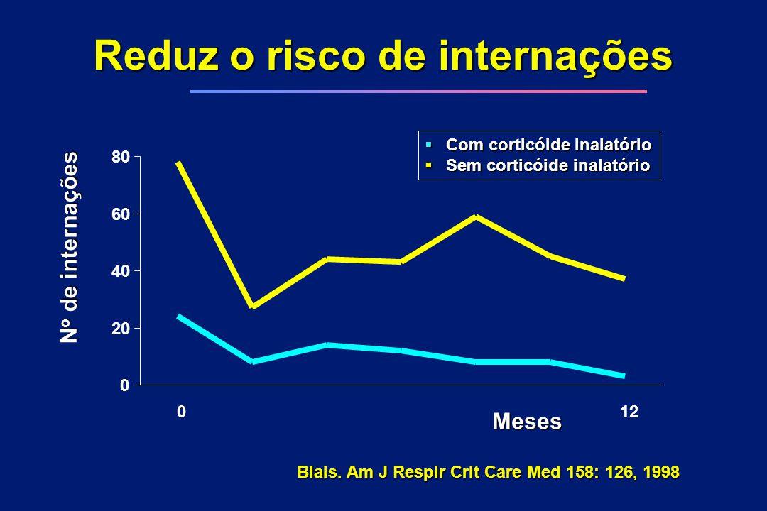 0 20 40 60 80 012 Meses N o de internações  Com corticóide inalatório  Sem corticóide inalatório Reduz o risco de internações Blais. Am J Respir Cri