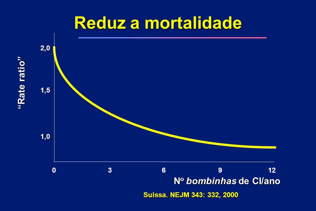 """N o bombinhas de CI/ano 0 36 912 1,0 1,5 2,0 """"Rate ratio"""" Suissa. NEJM 343: 332, 2000 Reduz a mortalidade"""