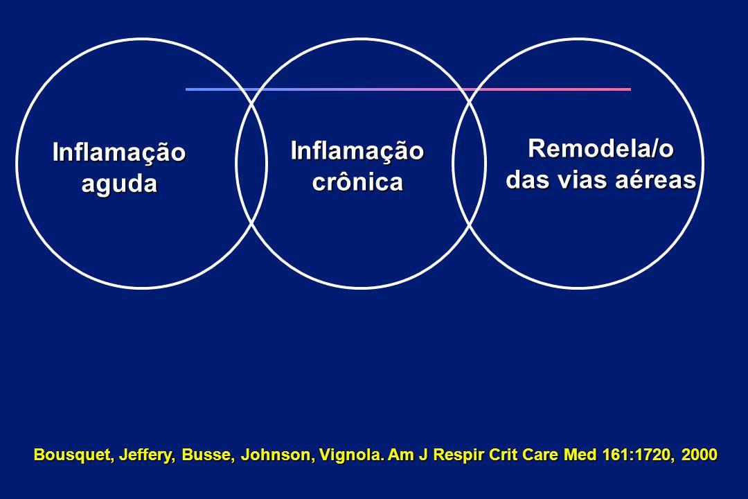 Inflamaçãoaguda Inflamaçãocrônica Remodela/o das vias aéreas Bousquet, Jeffery, Busse, Johnson, Vignola. Am J Respir Crit Care Med 161:1720, 2000