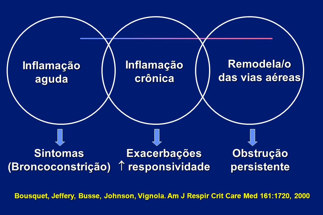 Inflamaçãoaguda Inflamaçãocrônica Remodela/o das vias aéreas Sintomas(Broncoconstrição)Exacerbações  responsividade Obstruçãopersistente Bousquet, Je