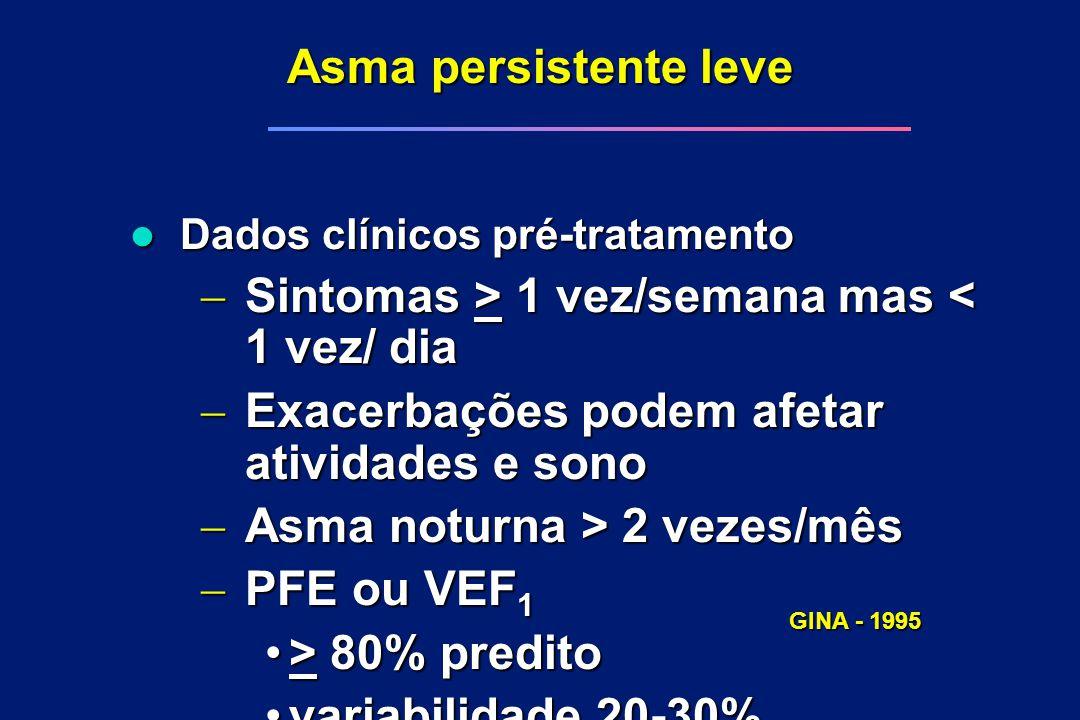 Asma persistente leve l Dados clínicos pré-tratamento  Sintomas > 1 vez/semana mas 1 vez/semana mas < 1 vez/ dia  Exacerbações podem afetar atividad