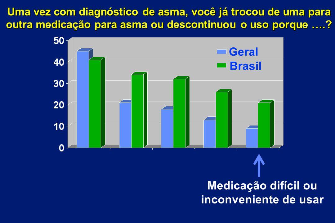 Medicação difícil ou inconveniente de usar Brasil Geral Uma vez com diagnóstico de asma, você já trocou de uma para outra medicação para asma ou desco