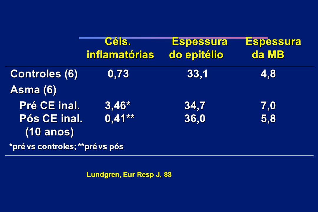 Céls. Espessura Espessura Céls. Espessura Espessura inflamatórias do epitélio da MB Controles (6) 0,73 33,1 4,8 Controles (6) 0,73 33,1 4,8 Asma (6) A